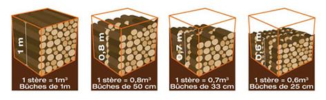 Volume et stère de bois de chauffage